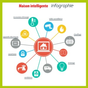 INFOGRAPHIE SMART HOME